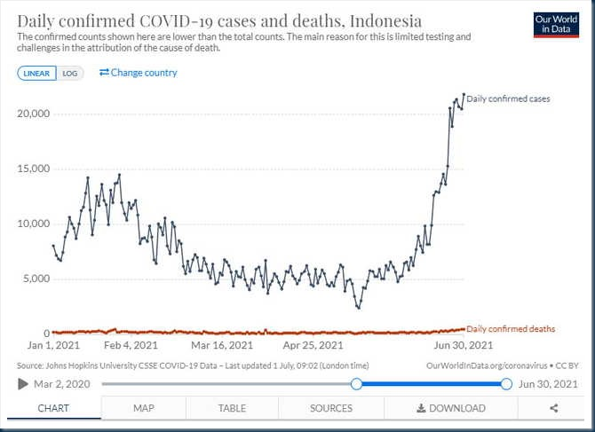 Daily confirmed COVID-19 cases and deaths, Indonesia